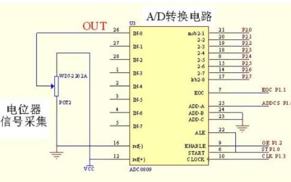 使用STM32開發板進行ADC模數轉換的程序免費下載
