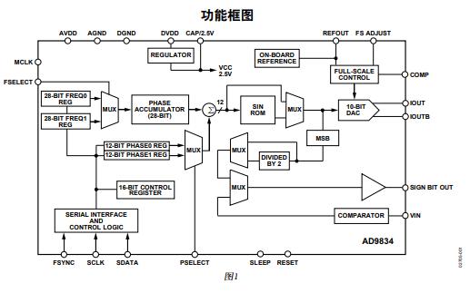 AD9834低功耗DDS器件的數據手冊免費下載