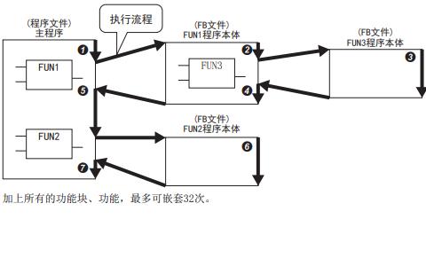 MELSEC iQ-F系列三菱微型可编程控制器FX5编程手册免费下载