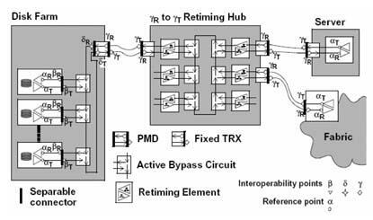 高速串行总线的信号完整性验证的基本方法解析