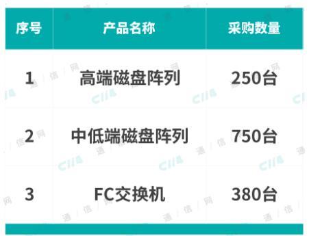 中国电信正式启动了2019年统谈分签类IT设备集中采购项目
