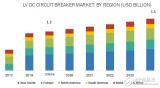 今年全球低压直流断路器市场需求预计为12亿美元 亚太地区有望成为最大市场