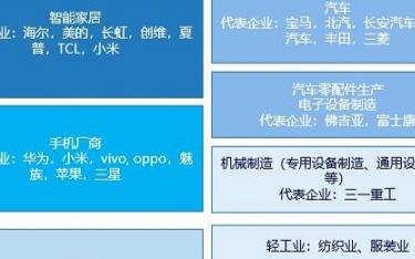 用户视角下的中国人工智能 主流用例下沉碎片场景扩...
