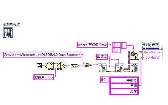 Labview数据库连接工具VI的详细资料说明