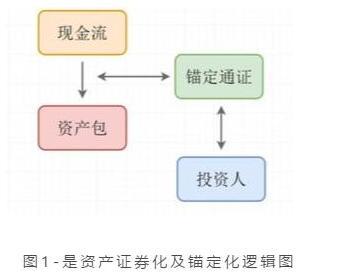 什么是资产通证化与资产锚定化