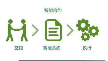 区块链的智能合约是如何定义的