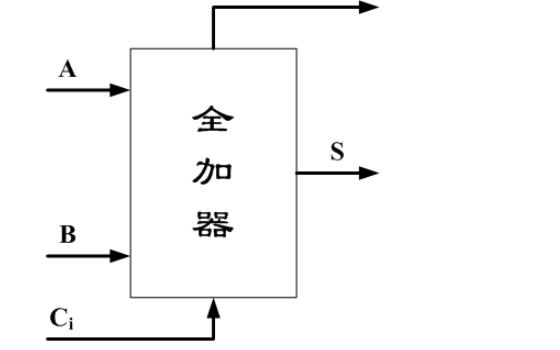 VHDL语言设计的全加器源代码和工程文件免费下载