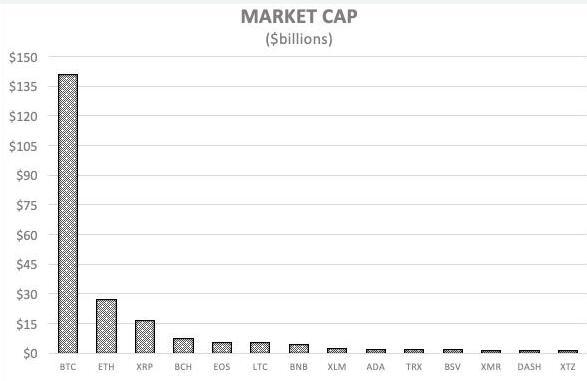 区块链行业过去10年的发展历程及未来10年的发展...