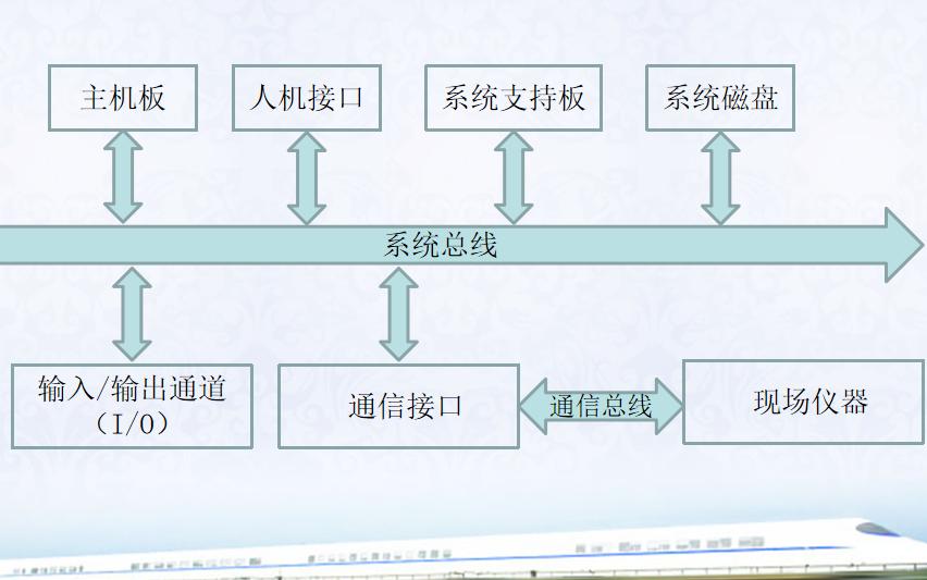 工业控制计算机基本构造原理的详细资料说明