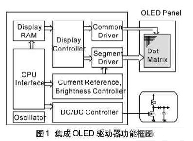 手機常見的OLED驅動器和模塊設計
