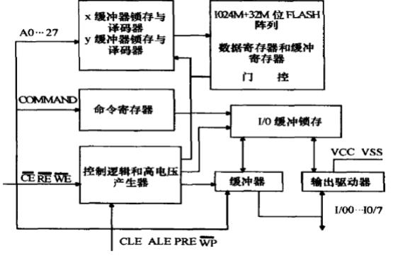 K9F1G08UOM存储器芯片的数据手册免费下载