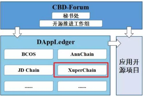 基于区块链技术自主研发和创新的百度超级链正式宣布开源
