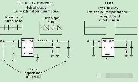 DC/DC和LDO区别及选型
