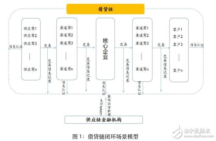 基于区块链技术的社会征信体系借贷链介绍
