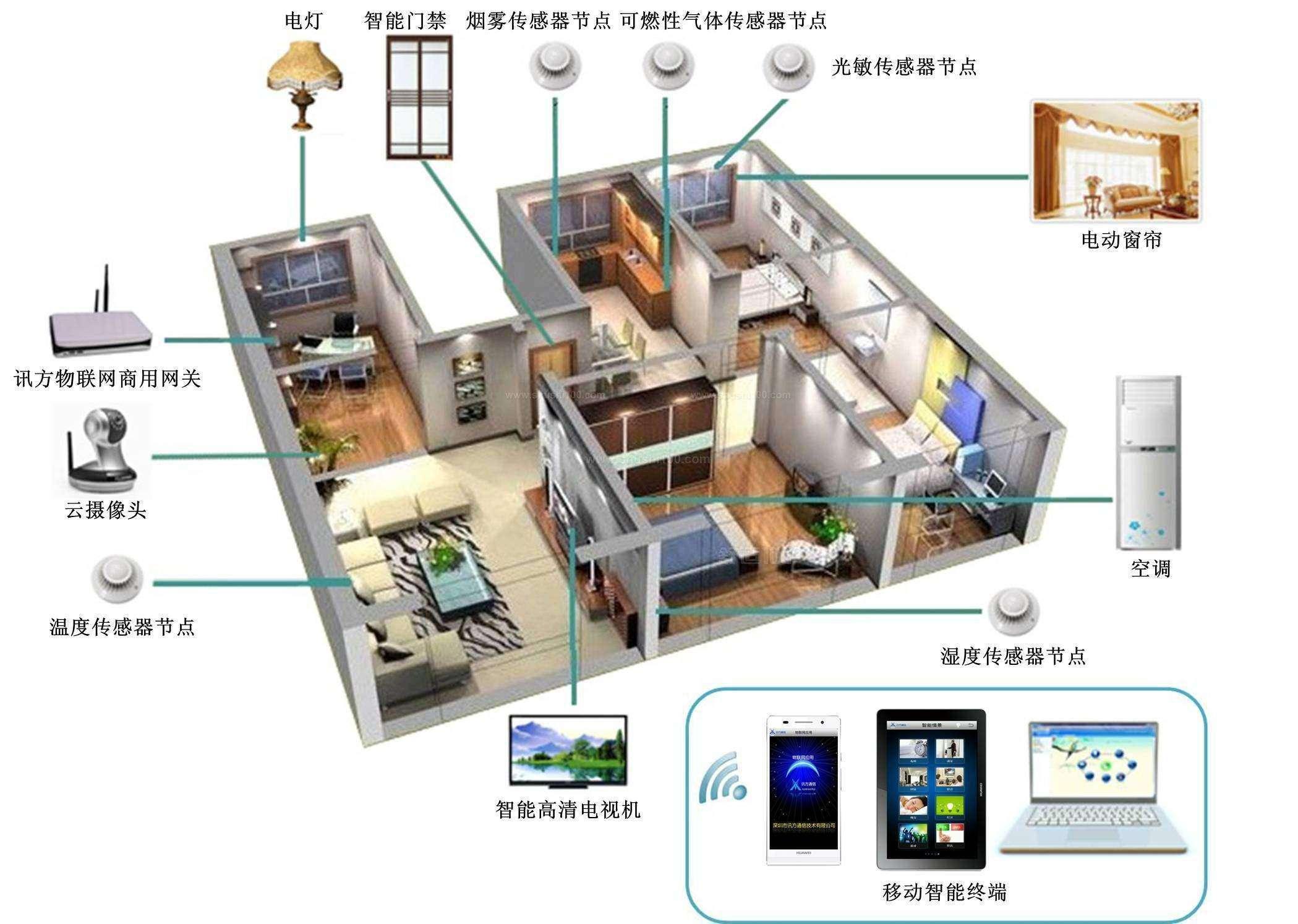 IOT如何创造智能家居市场的未来