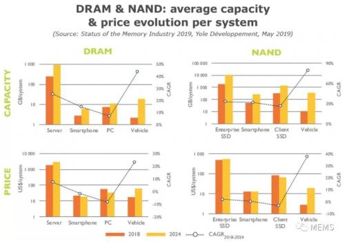 中国半导体存储器产业竞争激烈 市场进入新的整合阶段