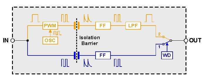 电容式数字隔离器的简化设计方案