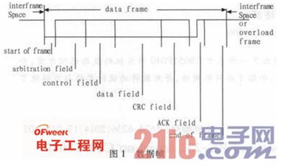基于C8051F040单片机的CAN总线和RS-232串口通信设计