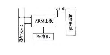基于ARM单片机和智能手机的CAN总线分析仪设计