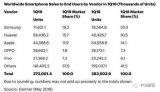 华为手机全球份额反超苹果 第一季度销量达到584...