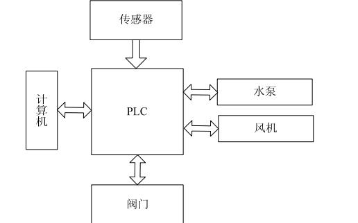 如何使用PLC进行污水处理控制系统的设计