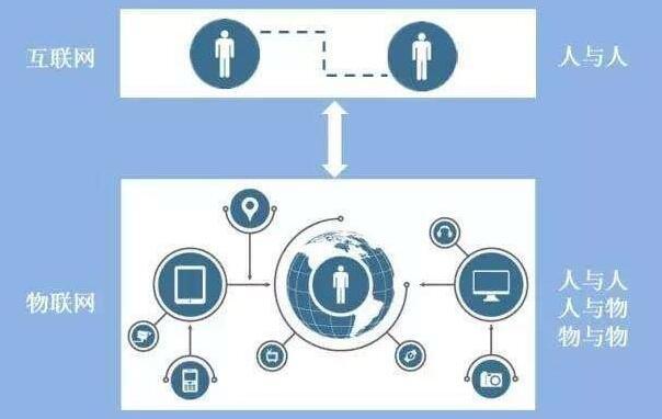 人对物联网概念的七大误解解析