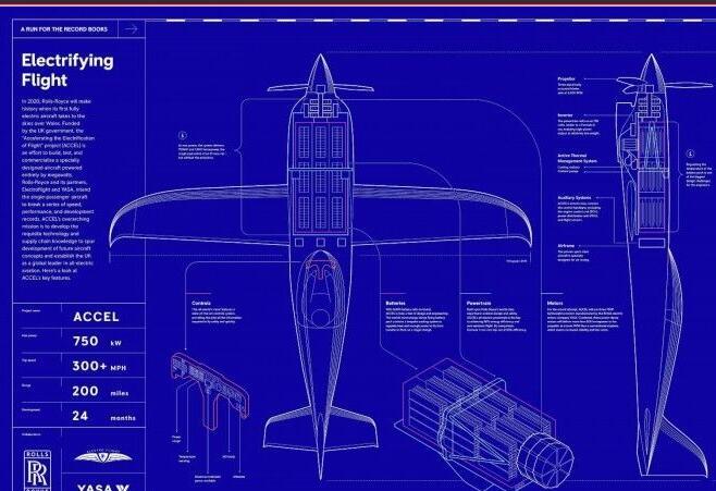 罗罗计划打造出电动竞速飞机来创造速度记录
