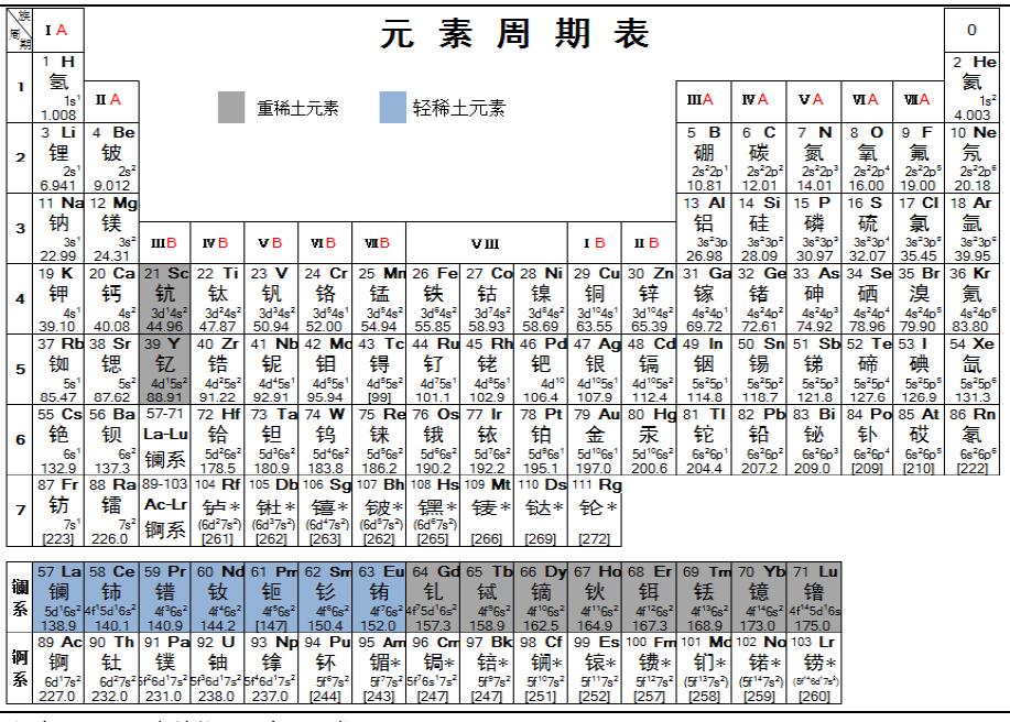 元素周期表锛�轻重稀土划分锛�铕��钆元素是分界线��