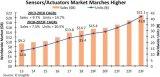 IC Insights最新报告:传感器和执行器市...