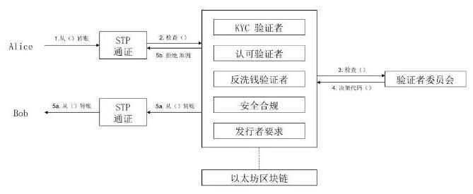 数字资产标准通证协议STP介绍