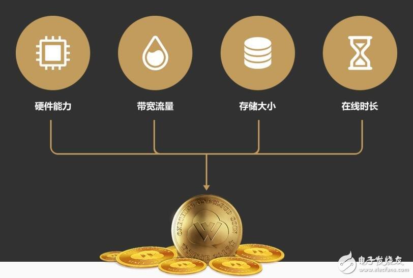 什么是玩客币用户怎样可以获得玩客币