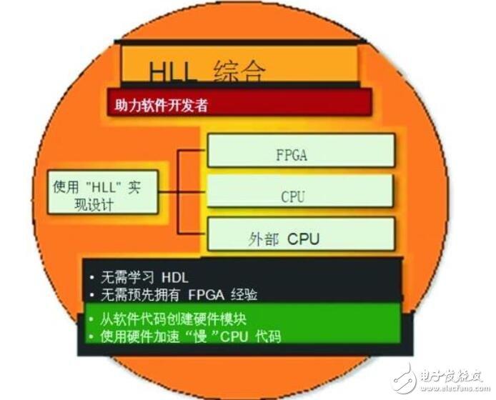 面向FPGA的电子系统级 (ESL) 的新一代设计工具