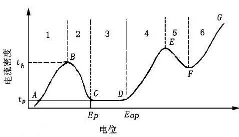 极化曲线的定义及测定方法介绍