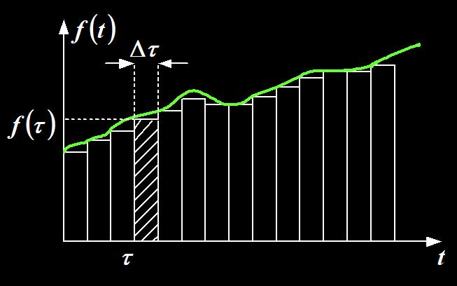 信號的分解詳細資料說明