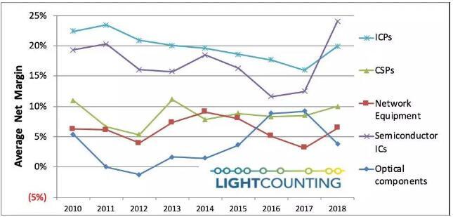 光通信行业中的光器件为何利润那么低