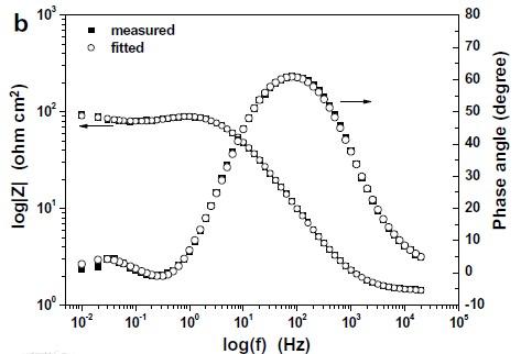 電化學阻抗的特點及測定方法分析