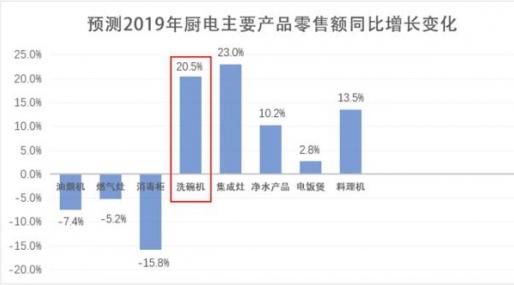 2019年洗碗机零售额有望同比增长20.5% 成为家电企业布局的利润高地