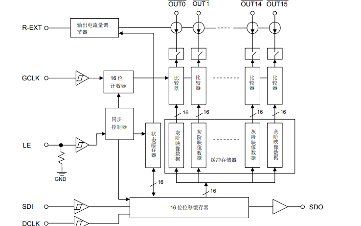 MBI5043 LED全彩显示面板的驱动芯片数据手册免费下载
