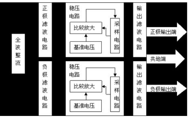 串联型直流稳压电源设计报告资料免费下载