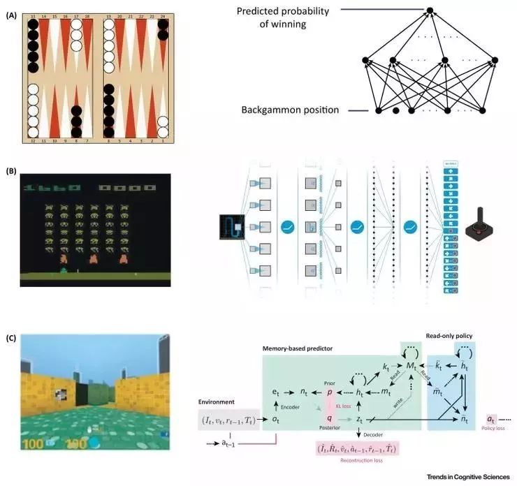 DeepMind 综述深度强化学习 智能体和人类相似度竟然如此高