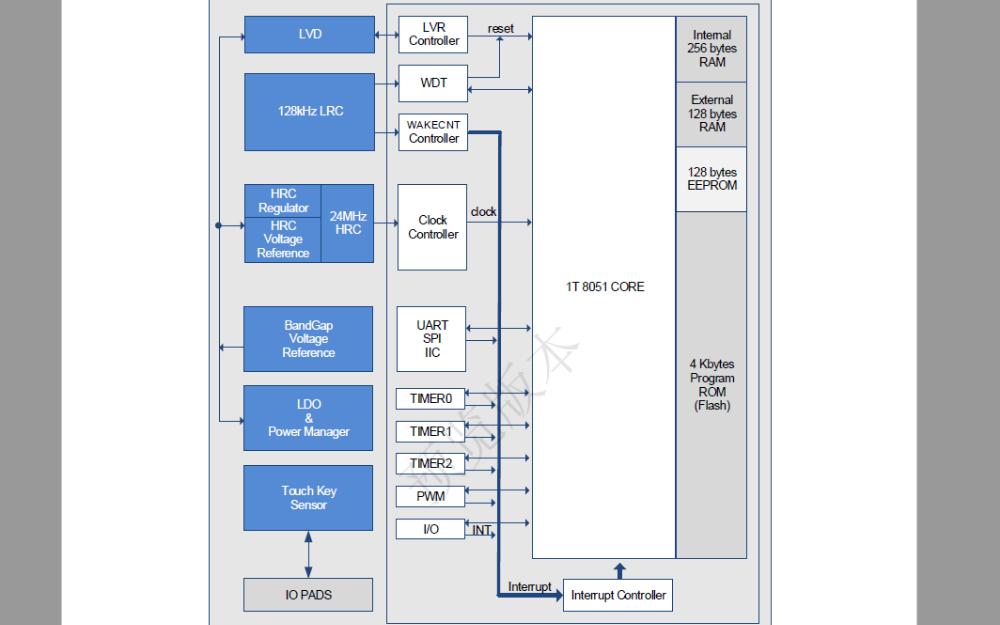 SC92F827X系列Flash微控制器的数据手册免费下载