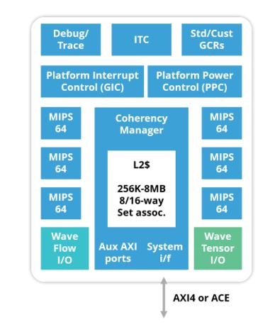 UltraSoC的嵌入式分析技术被Wave Computing选用于支持其TritonAI 64IP平台