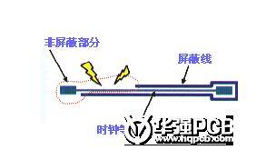 如何通过高速PCB来控制EMI问题
