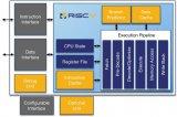 RISC-V | 关于第五代精简指令集计算机,你了解多少?