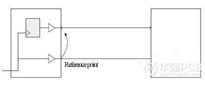 高速PCB内同步时钟系统设计