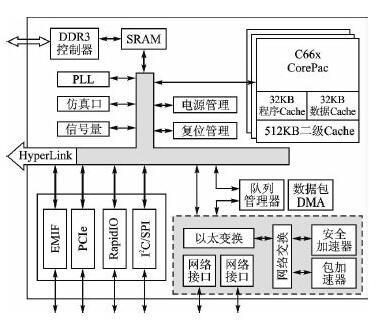 基于多核数字信号处理器的双千兆网络接口设计