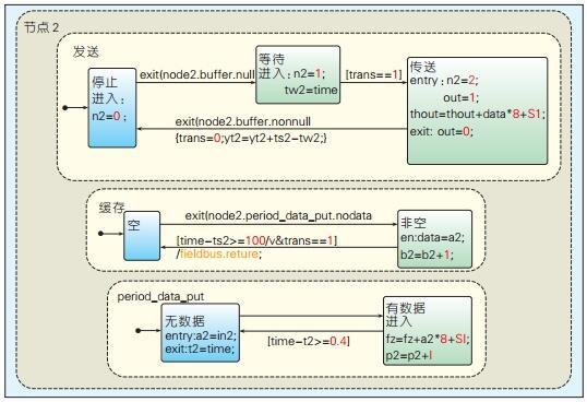 CAN总线通信控制协议系统仿真模型设计