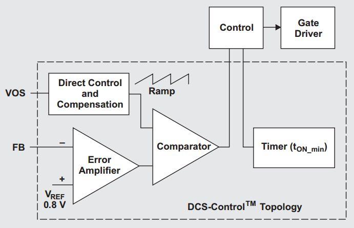 多种DC-DC技术合力应对电源设计的挑战