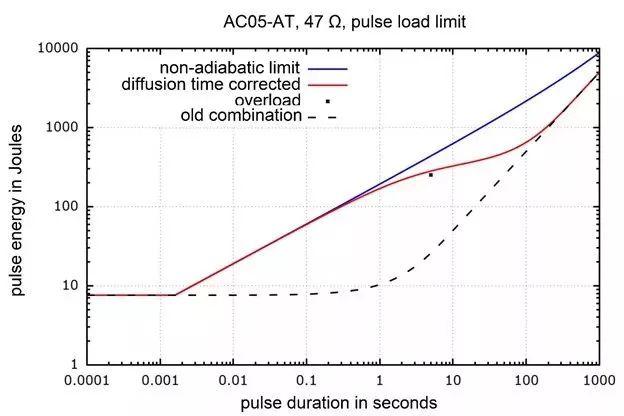 AEC-Q200車用額定功率電阻