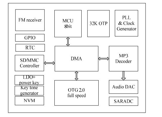 AU6210HD USB主機MP3解碼器SOC的數據手冊免費下載